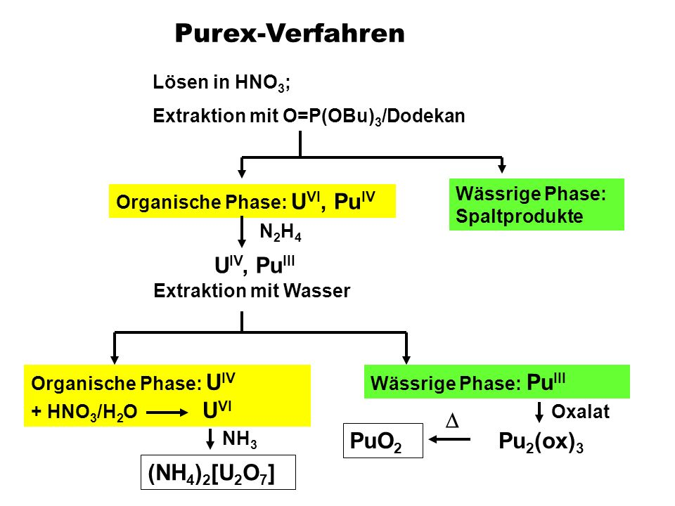 Purex-Verfahren PuO2 D Pu2(ox)3 (NH4)2[U2O7] Lösen in HNO3;